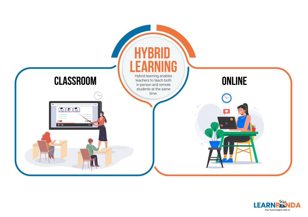 A split image showing a classroom setting and a student attending a remote lesson on their laptop at home as a part of hybrid learning post-COVID-19