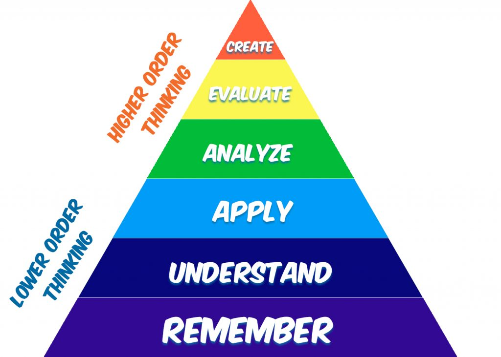 Higher-Order-Thinking-Blooms-taxonomy-pyramid