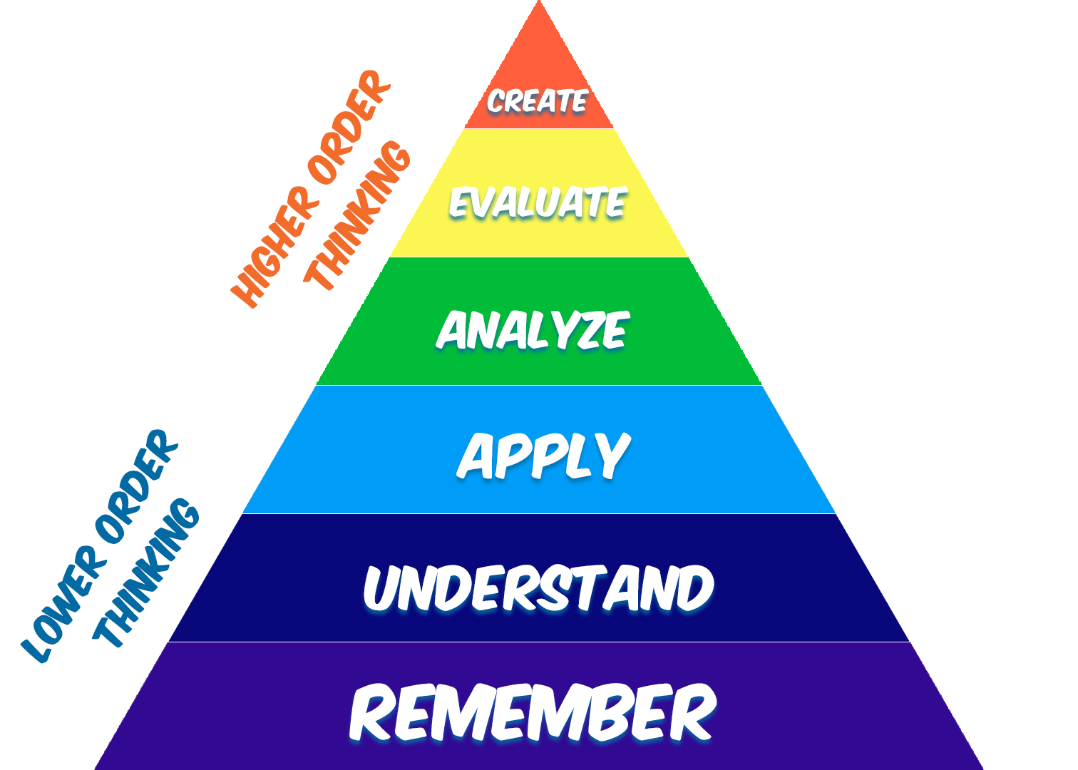 Higher-Order-Thinking-Blooms-Taxonomy
